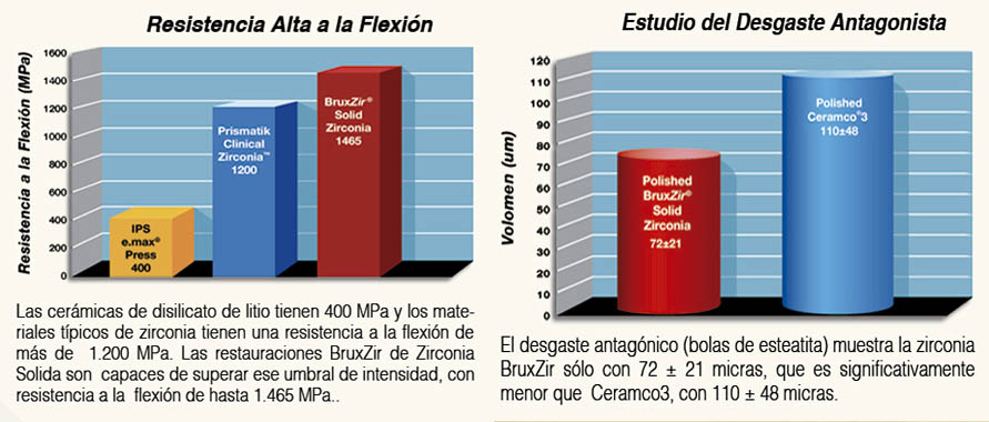 Resistencia alta a la flexion - Estudio Dental Art